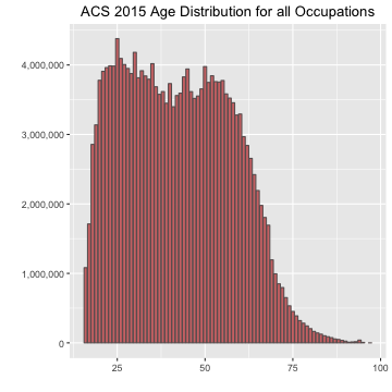 ACS 2015 Age Distribution for all Occupations