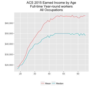 ACS 2015 Earnings Distribution for All Occupations, Full-time, year-round workers 18-65