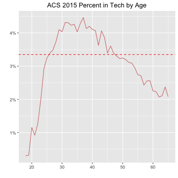 ACS 2015 Percent in Tech by Age