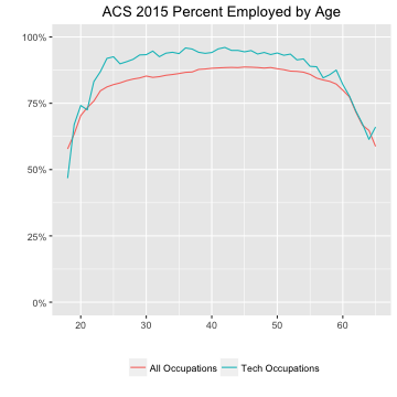 ACS 2015 Percent Employed by Age