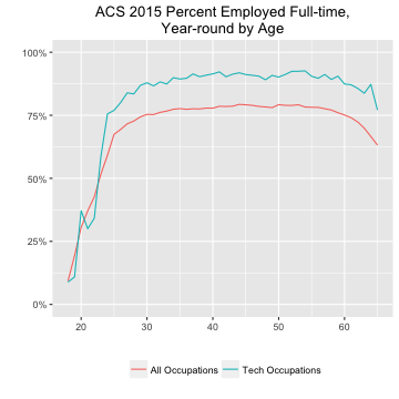 ACS 2015 Percent Employed Full-time, Year-round by Age